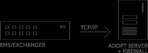 AdOpt AI integration diagram